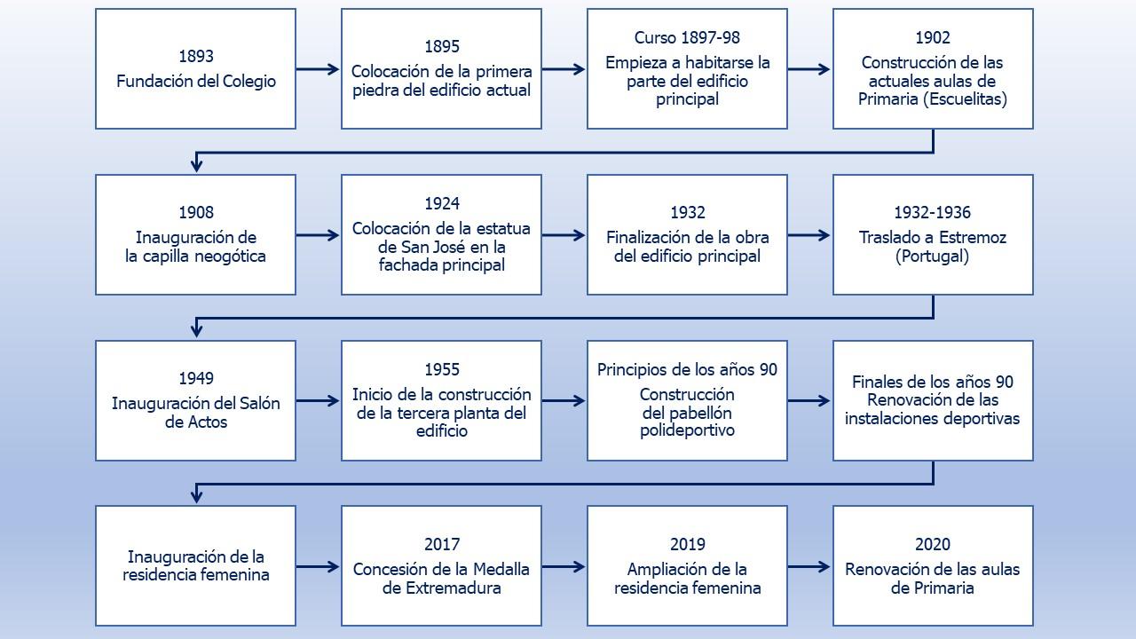 líneatiempo Historia CSJV